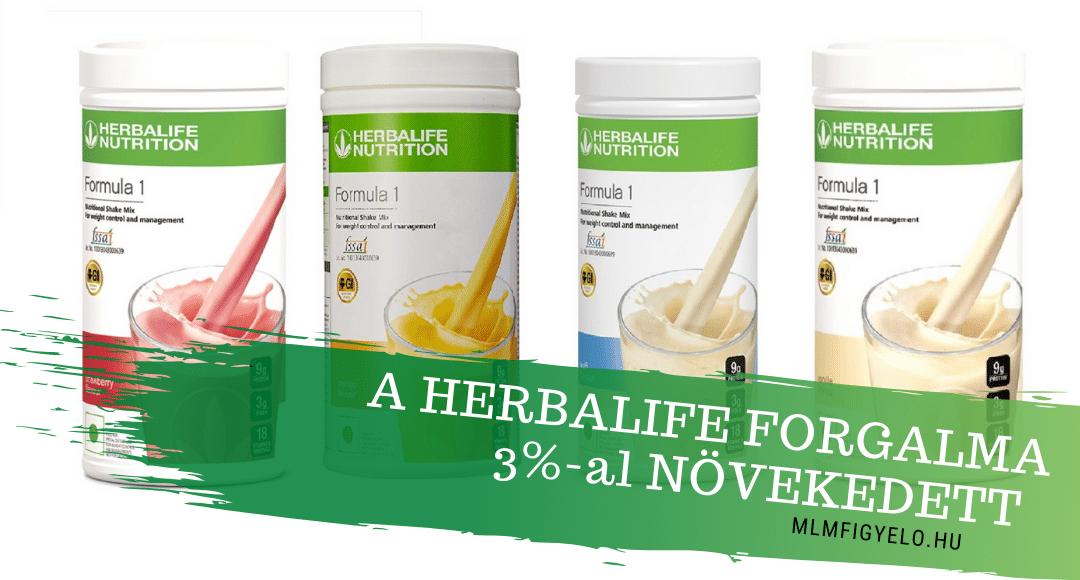 A Herbalife 2019-es forgalma 3%-al növekedett