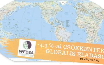WFDSA riport: 2019-ben 4,3 %-al csökkentek a globális eladások