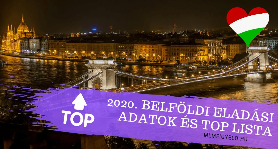 2020-as forgalmi adatai a Magyarországon adózó Network Marketing cégeknek